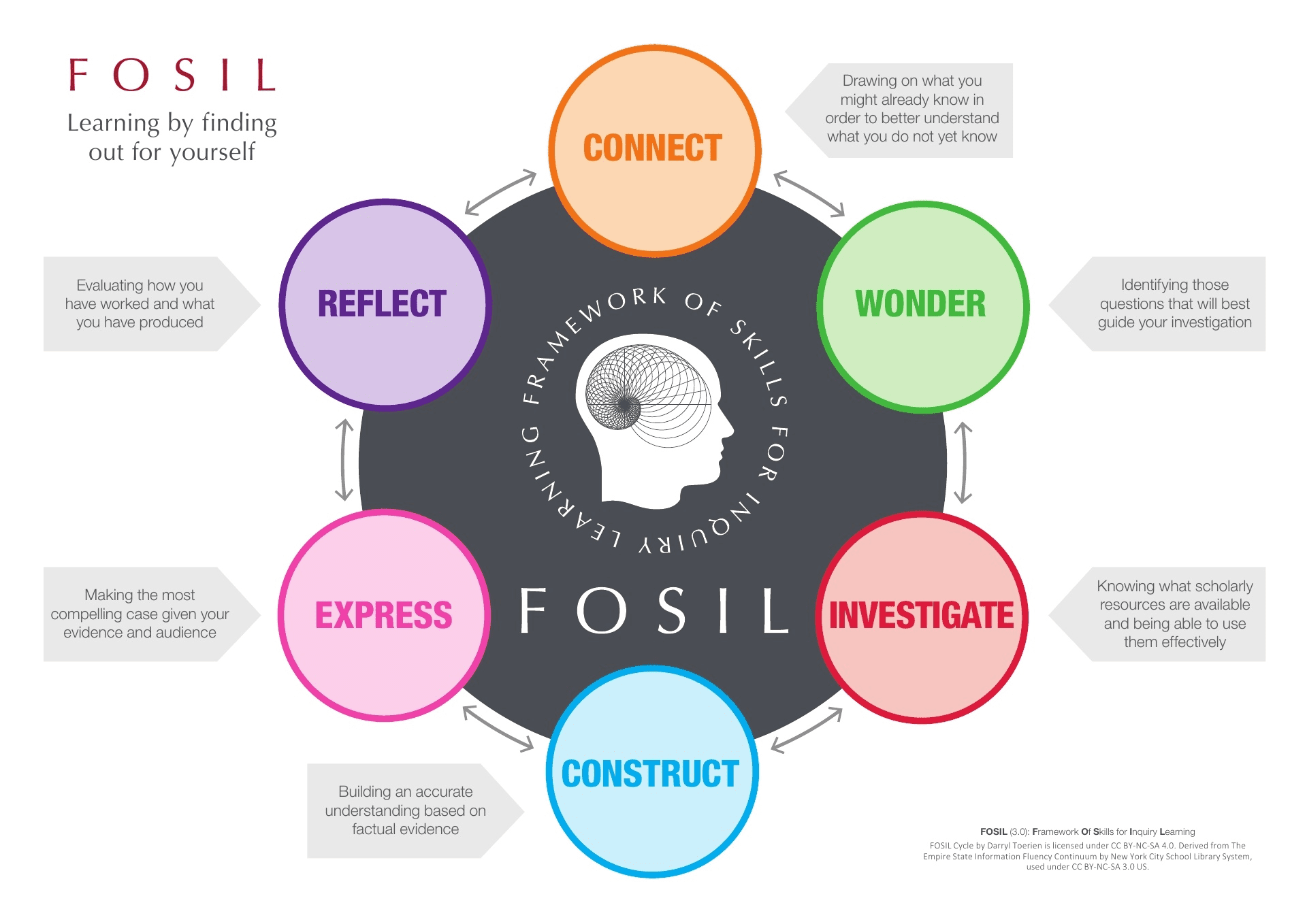 FOSIL Cycle Stages and Descriptions