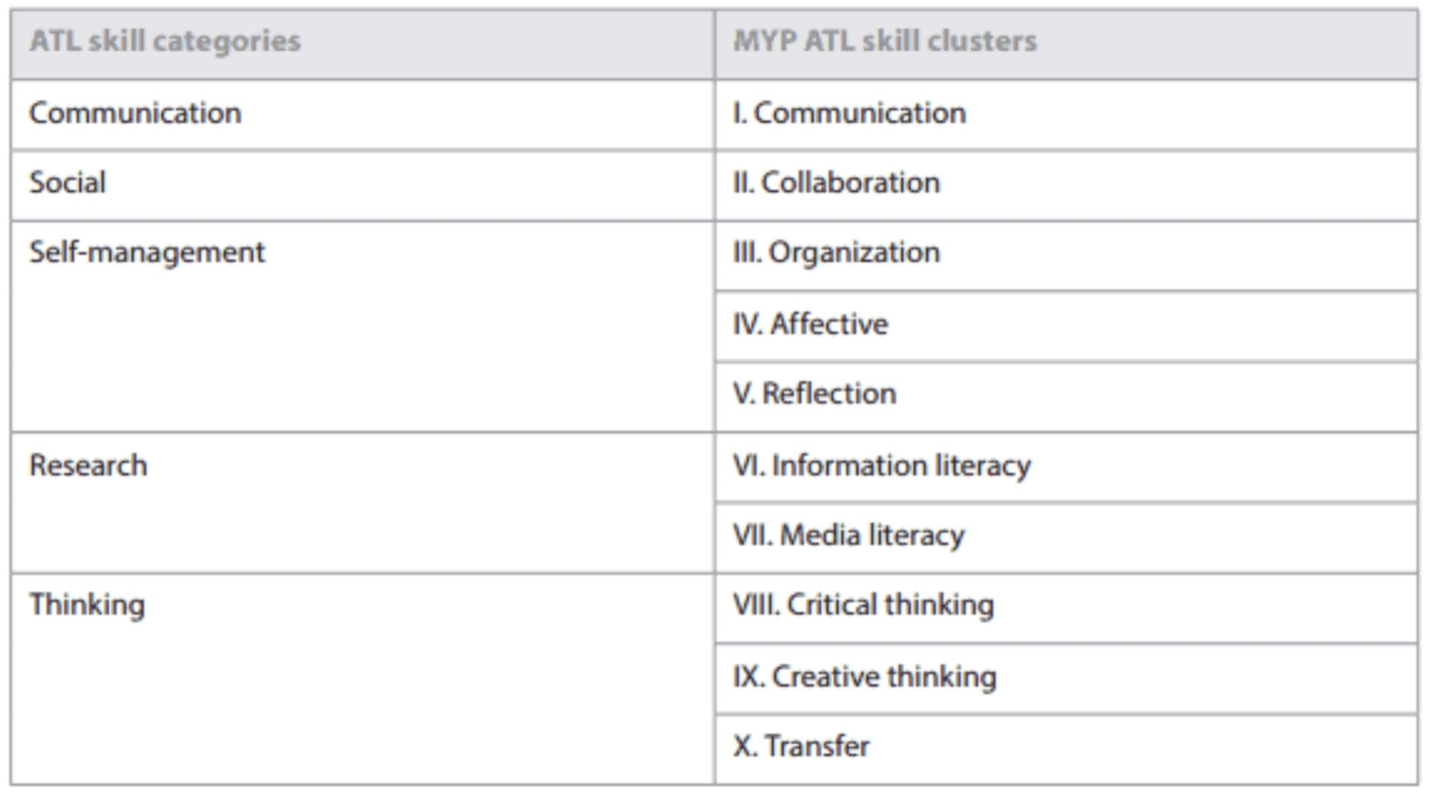 ATL Skill Categories and Clusters
