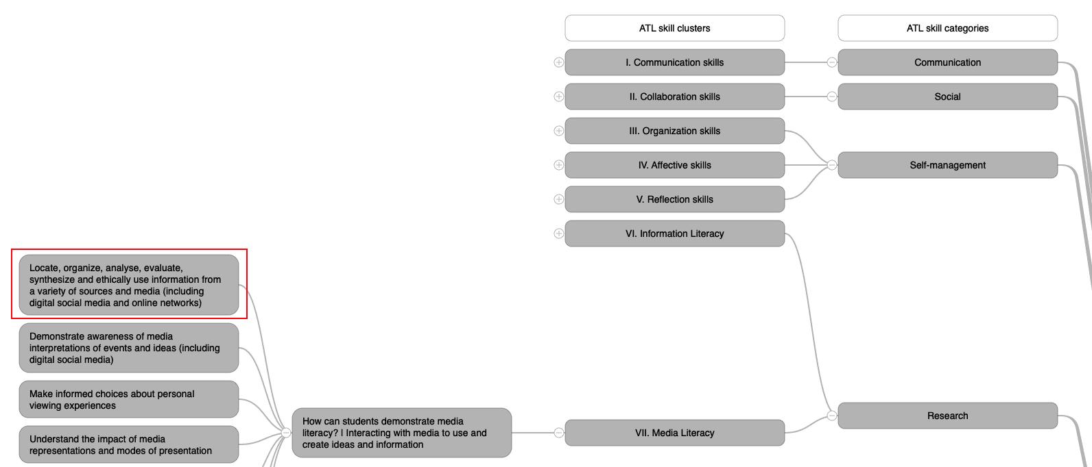 ATL Complex Skill