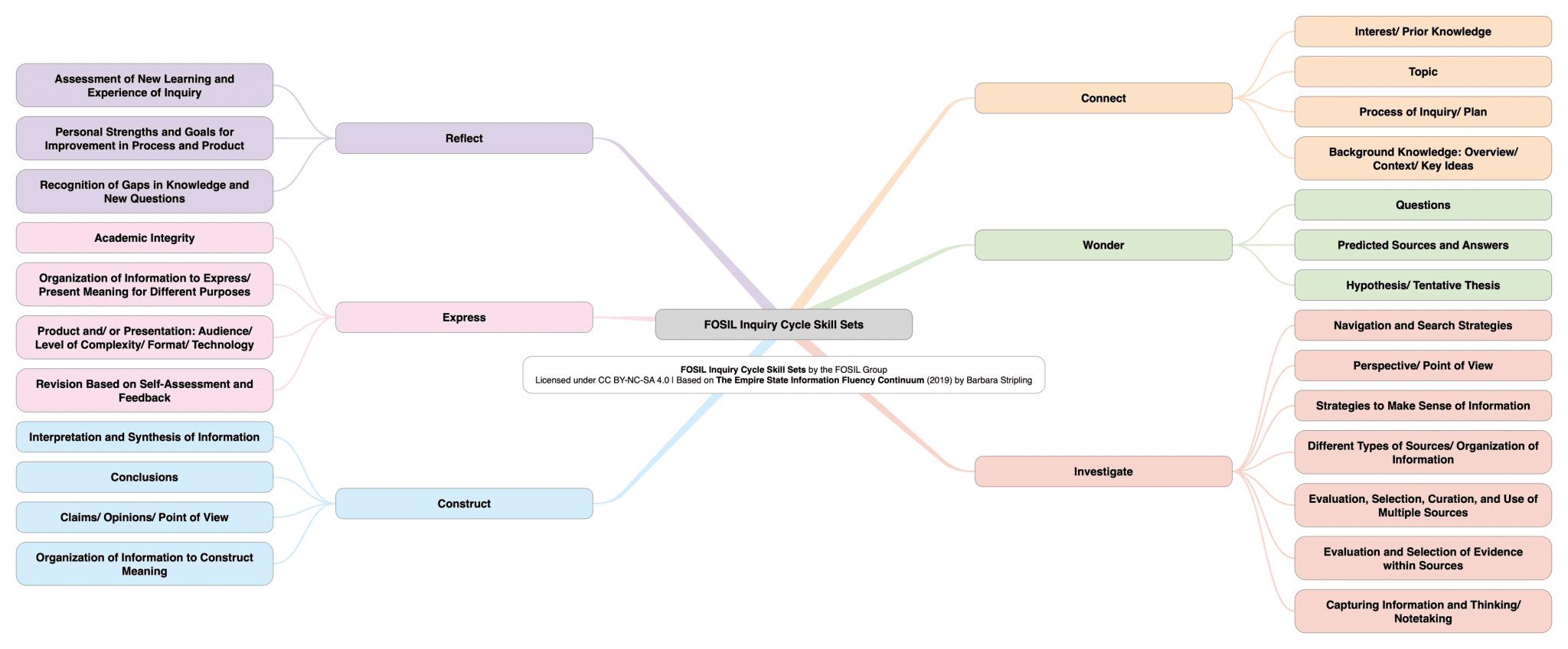 FOSIL Cycle Skill Sets